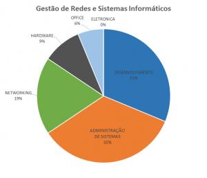 GRSI - devisão das áreas da componente tecnológica