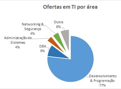Oferta de Emprego por áreas de TI