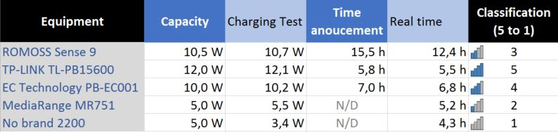 Power banks charging time