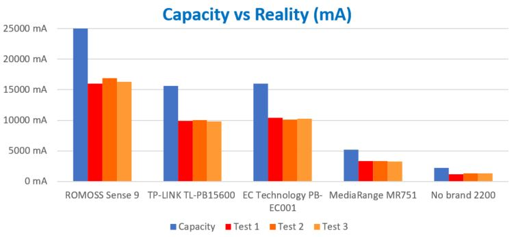 PowerBank: Capacity vs Reality