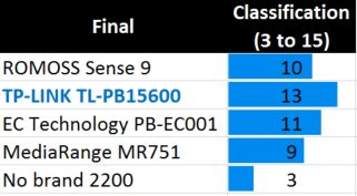 power bank final results