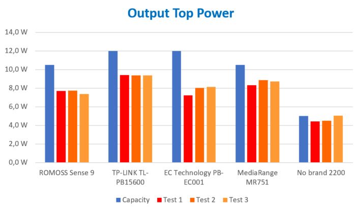 Output Power Chart
